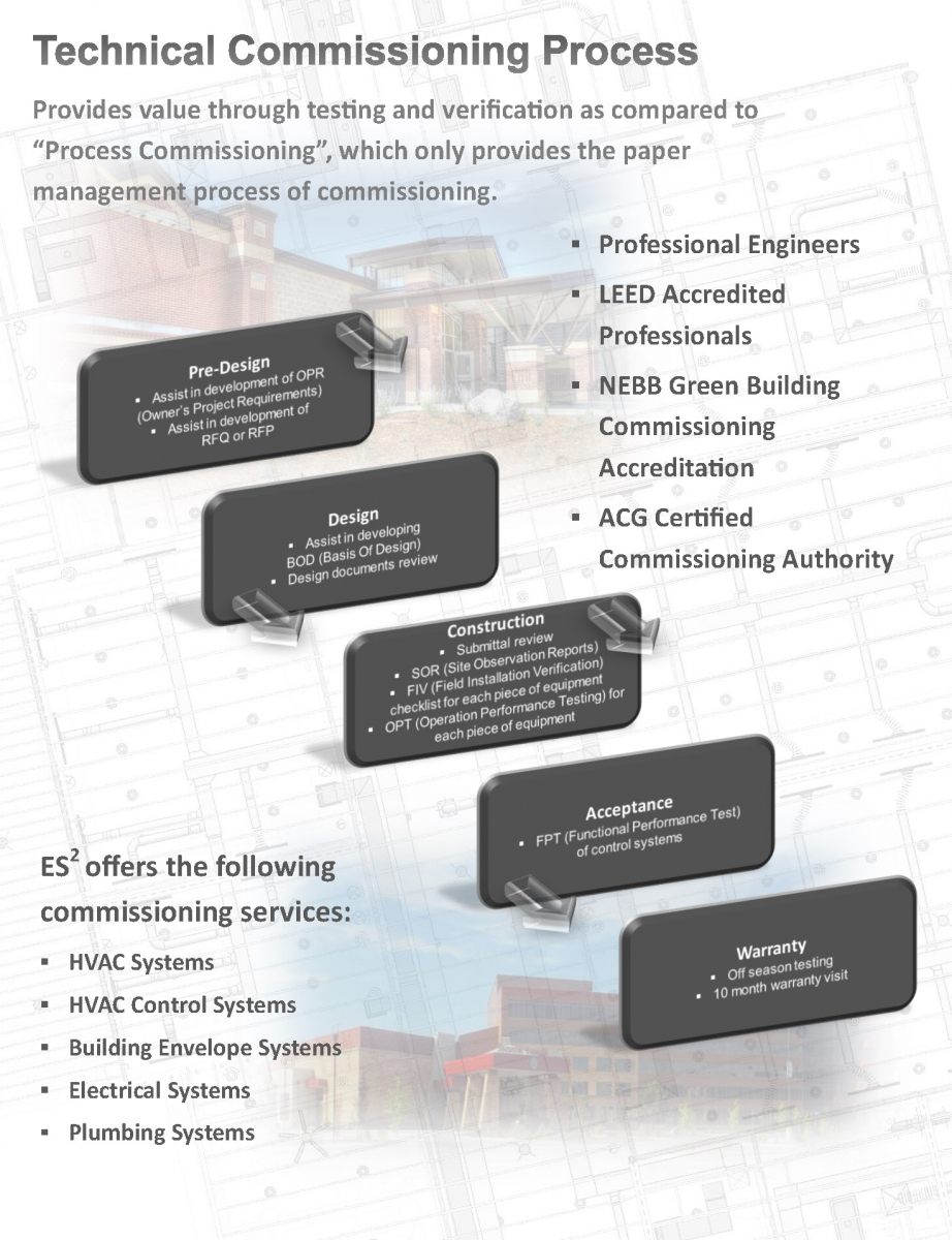 Commissioning Engineering System Solutions Es2 Structural Electrical Mechanical Plumbing Smep Design Services
