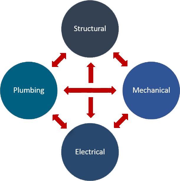 Structural Mechanical Electrical Plumbing on House Building Design